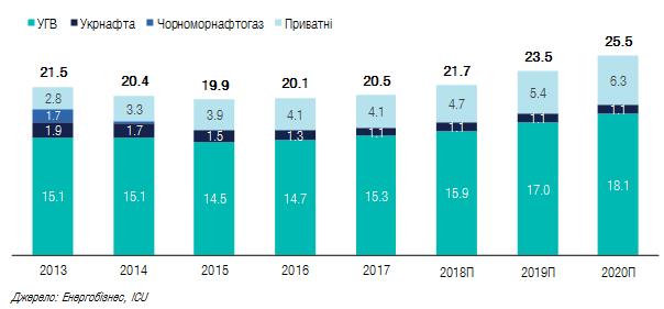 """""""Укргаздобыча"""" увеличила суточную добычу газа до максимума за 9 лет - Цензор.НЕТ 5793"""